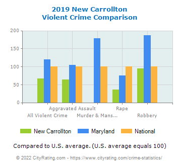 New Carrollton Violent Crime vs. State and National Comparison