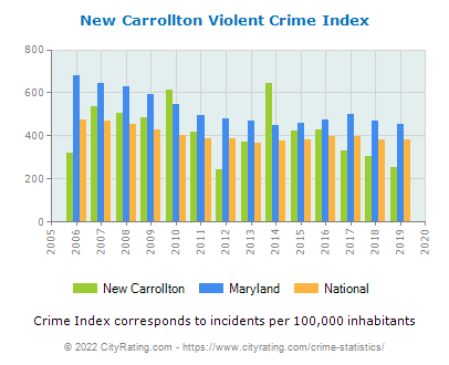 New Carrollton Violent Crime vs. State and National Per Capita