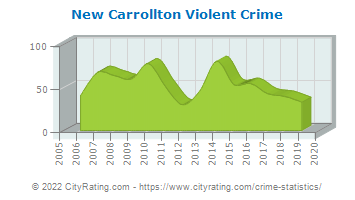 New Carrollton Violent Crime