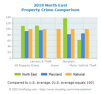 North East Property Crime vs. State and National Comparison