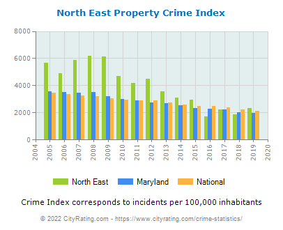 North East Property Crime vs. State and National Per Capita