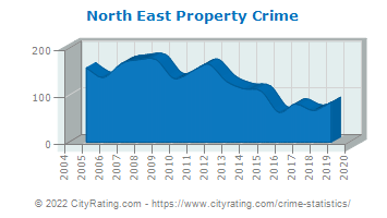 North East Property Crime