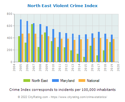 North East Violent Crime vs. State and National Per Capita