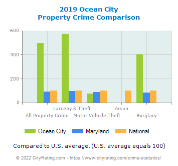 Ocean City Property Crime vs. State and National Comparison