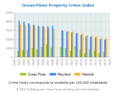 Ocean Pines Property Crime vs. State and National Per Capita