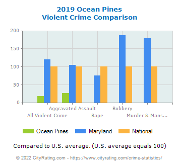 Ocean Pines Violent Crime vs. State and National Comparison