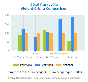 Perryville Violent Crime vs. State and National Comparison