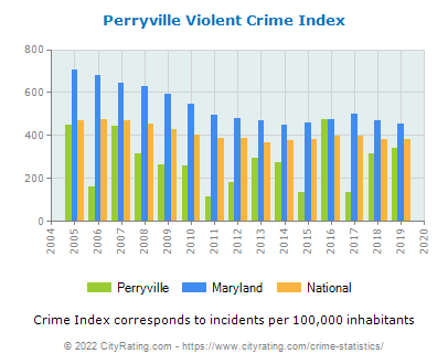 Perryville Violent Crime vs. State and National Per Capita