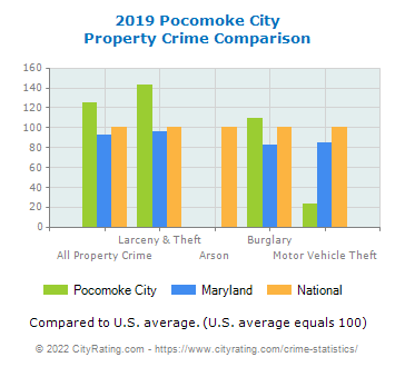 Pocomoke City Property Crime vs. State and National Comparison