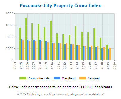 Pocomoke City Property Crime vs. State and National Per Capita