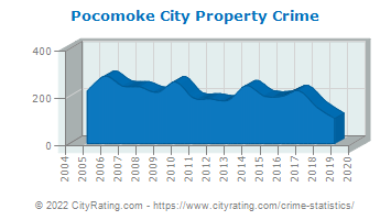 Pocomoke City Property Crime