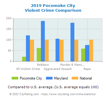 Pocomoke City Violent Crime vs. State and National Comparison