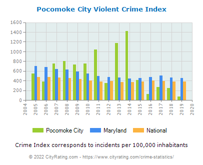Pocomoke City Violent Crime vs. State and National Per Capita