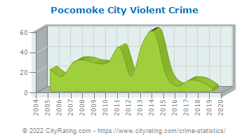 Pocomoke City Violent Crime