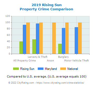 Rising Sun Property Crime vs. State and National Comparison