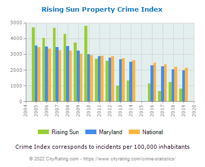 Rising Sun Property Crime vs. State and National Per Capita