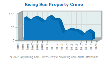 Rising Sun Property Crime