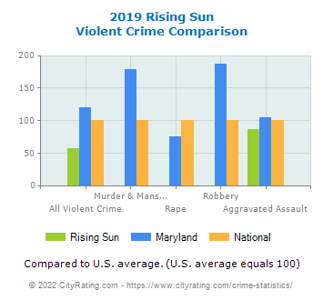 Rising Sun Violent Crime vs. State and National Comparison