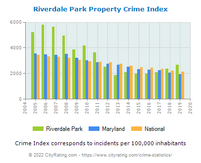 Riverdale Park Property Crime vs. State and National Per Capita