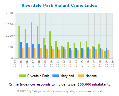 Riverdale Park Violent Crime vs. State and National Per Capita