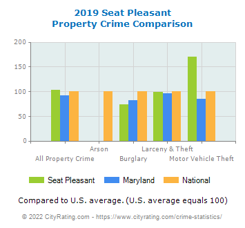 Seat Pleasant Property Crime vs. State and National Comparison