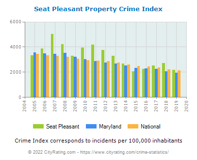 Seat Pleasant Property Crime vs. State and National Per Capita