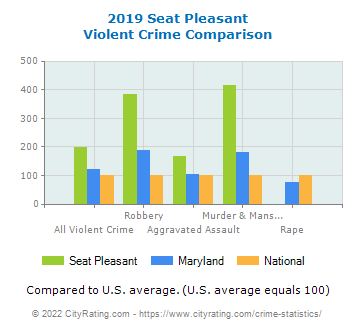 Seat Pleasant Violent Crime vs. State and National Comparison