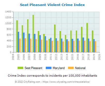 Seat Pleasant Violent Crime vs. State and National Per Capita