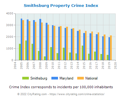 Smithsburg Property Crime vs. State and National Per Capita