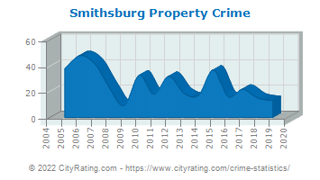 Smithsburg Property Crime