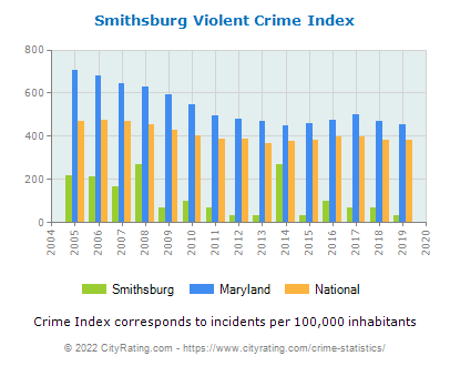 Smithsburg Violent Crime vs. State and National Per Capita