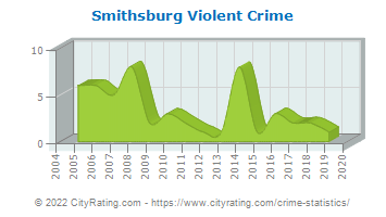 Smithsburg Violent Crime