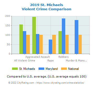 St. Michaels Violent Crime vs. State and National Comparison