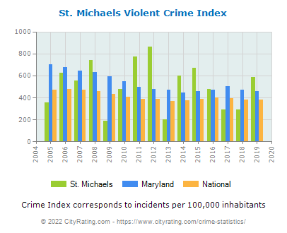 St. Michaels Violent Crime vs. State and National Per Capita