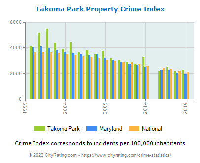 Takoma Park Property Crime vs. State and National Per Capita