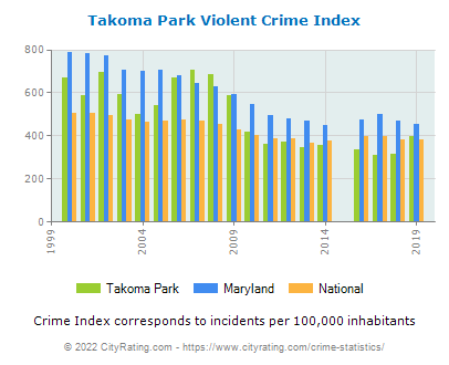 Takoma Park Violent Crime vs. State and National Per Capita