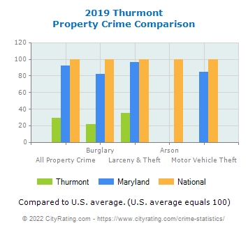 Thurmont Property Crime vs. State and National Comparison