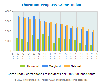 Thurmont Property Crime vs. State and National Per Capita