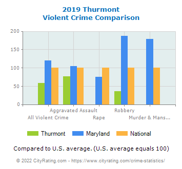 Thurmont Violent Crime vs. State and National Comparison