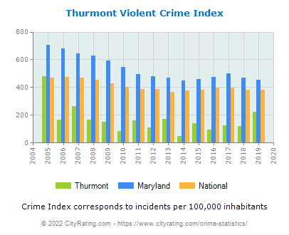 Thurmont Violent Crime vs. State and National Per Capita