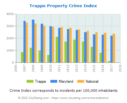 Trappe Property Crime vs. State and National Per Capita