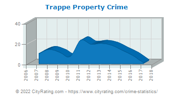 Trappe Property Crime