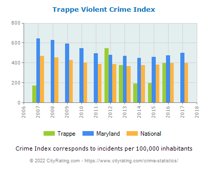 Trappe Violent Crime vs. State and National Per Capita