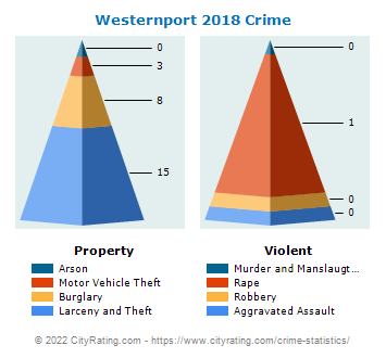 Westernport Crime 2018