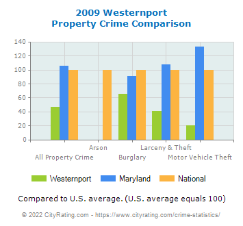 Westernport Property Crime vs. State and National Comparison
