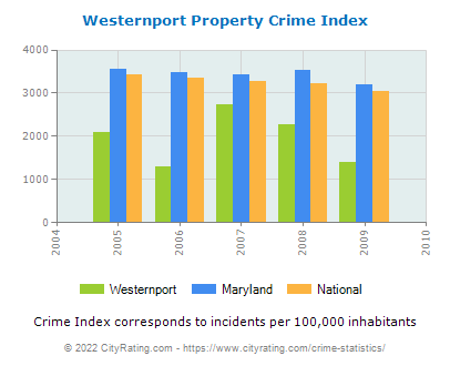 Westernport Property Crime vs. State and National Per Capita