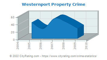 Westernport Property Crime