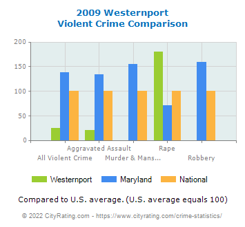 Westernport Violent Crime vs. State and National Comparison