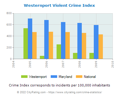 Westernport Violent Crime vs. State and National Per Capita