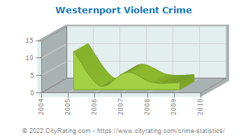 Westernport Violent Crime